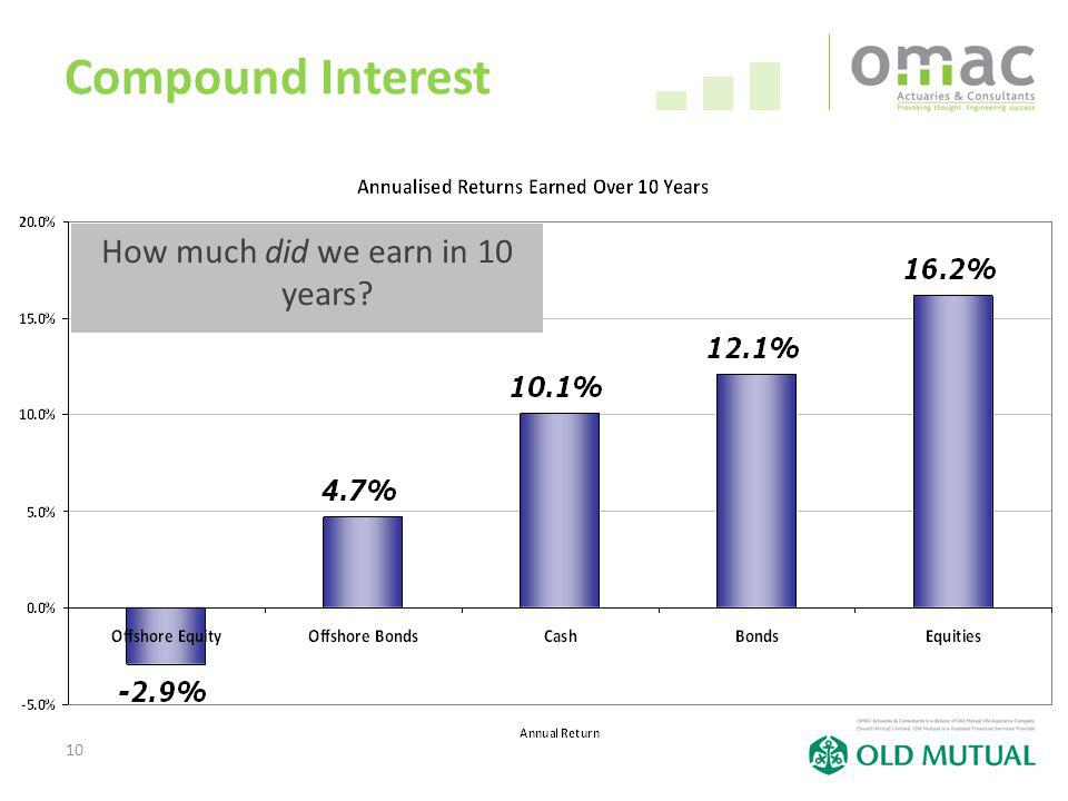 10 Compound Interest How much did we earn in 10 years