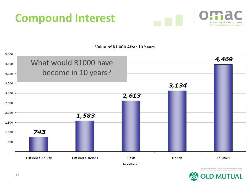 11 Compound Interest What would R1000 have become in 10 years