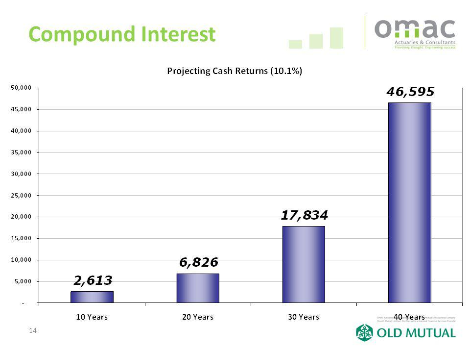 14 Compound Interest