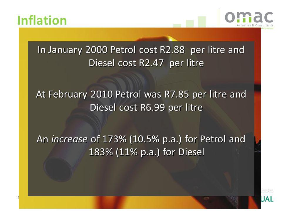 19 Inflation In January 2000 Petrol cost R2.88 per litre and Diesel cost R2.47 per litre At February 2010 Petrol was R7.85 per litre and Diesel cost R6.99 per litre An increase of 173% (10.5% p.a.) for Petrol and 183% (11% p.a.) for Diesel