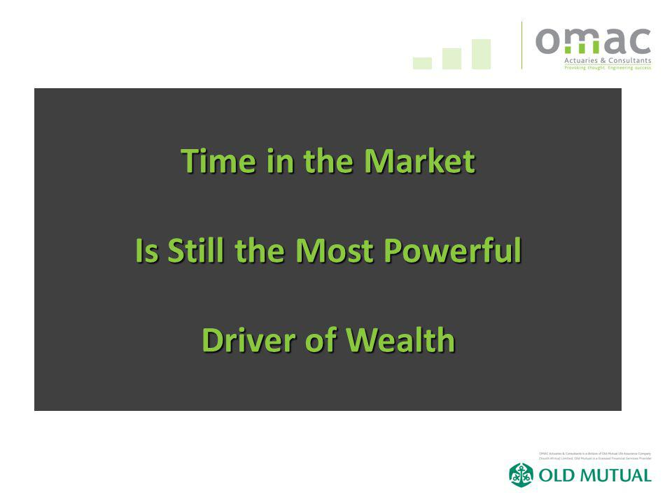 Time in the Market Is Still the Most Powerful Driver of Wealth