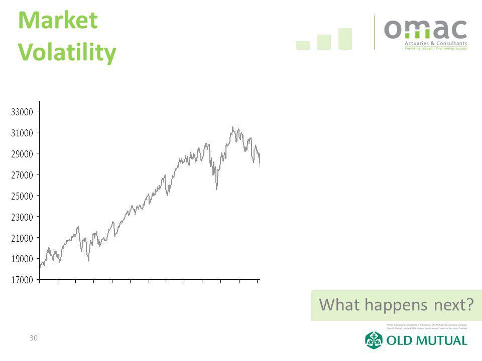 30 Market Volatility What happens next?