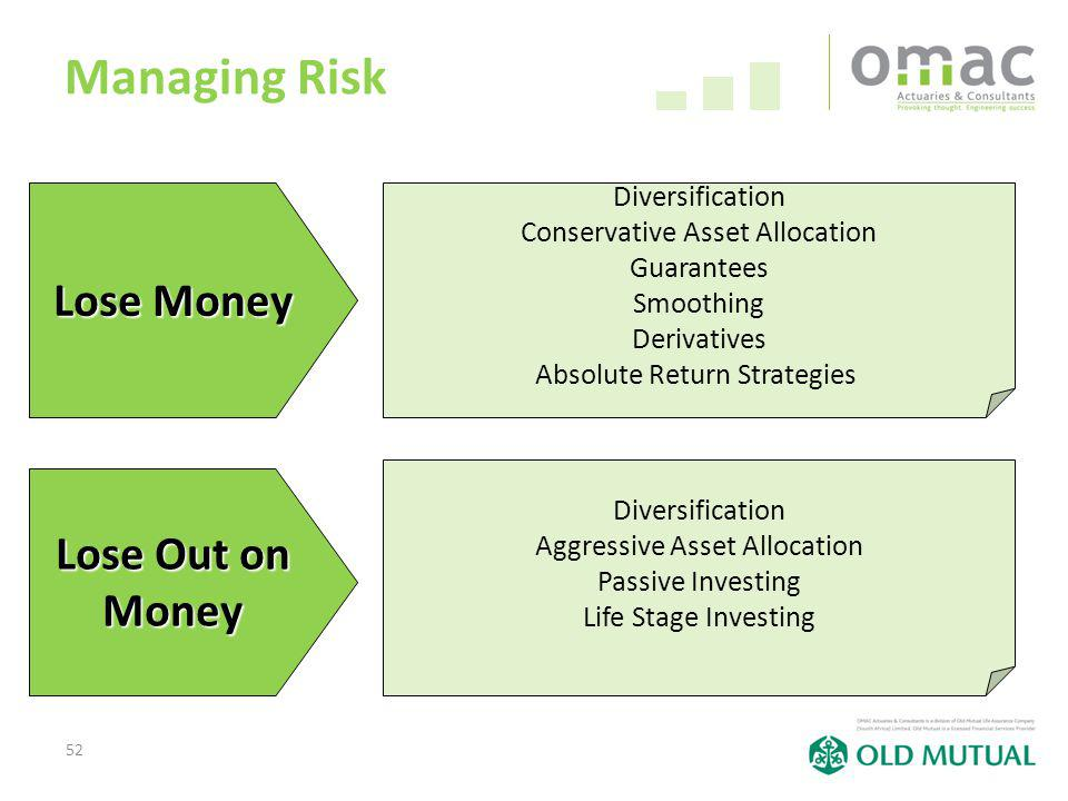 52 Managing Risk Lose Money Lose Out on Money Diversification Conservative Asset Allocation Guarantees Smoothing Derivatives Absolute Return Strategie