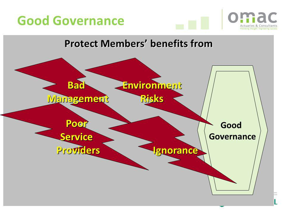 60 Protect Members benefits from Good Governance Good Governance Good Governance BadManagement PoorServiceProviders EnvironmentRisks Ignorance