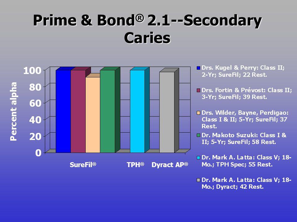 Prime & Bond ® 2.1--Secondary Caries SureFil ® TPH ® Dyract AP ®