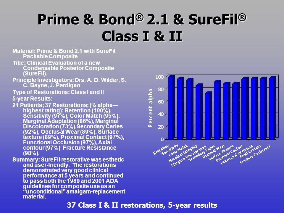 Prime & Bond ® 2.1 & SureFil ® Class I & II Material: Prime & Bond 2.1 with SureFil Packable Composite Title: Clinical Evaluation of a new Condensable