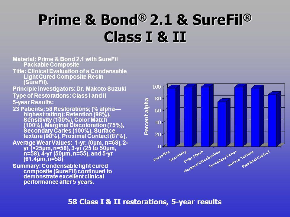 Prime & Bond ® 2.1 & SureFil ® Class I & II Material: Prime & Bond 2.1 with SureFil Packable Composite Title: Clinical Evaluation of a Condensable Lig