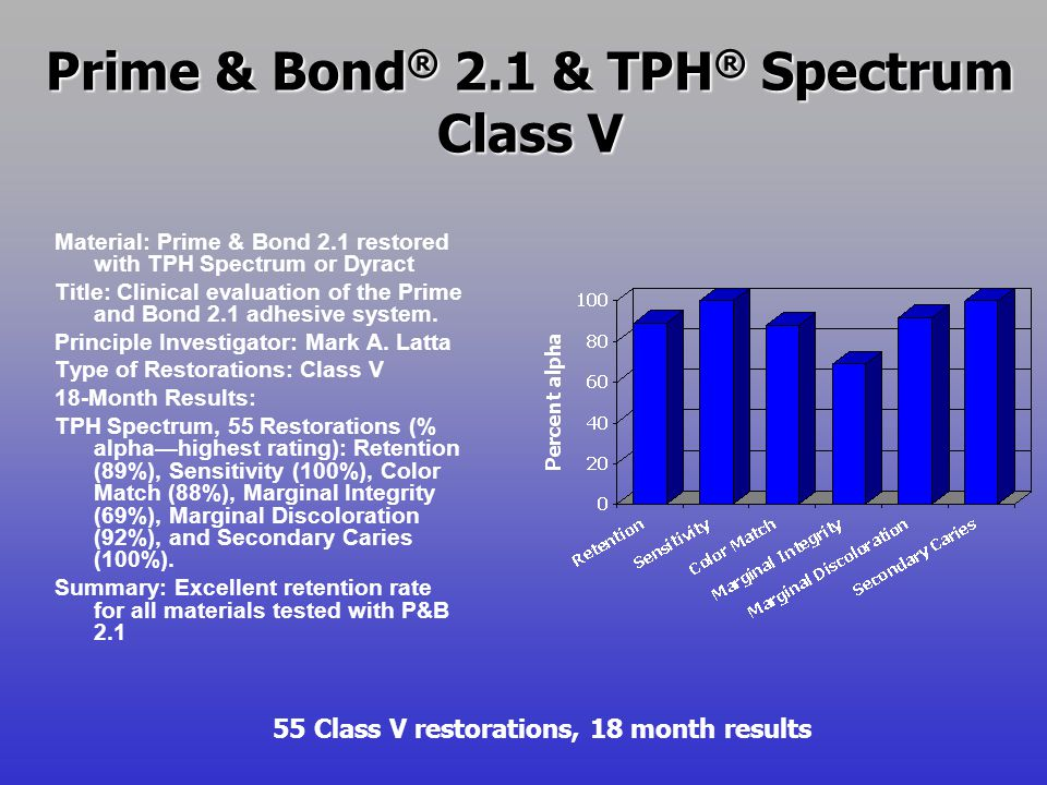 Prime & Bond ® 2.1 & TPH ® Spectrum Class V Material: Prime & Bond 2.1 restored with TPH Spectrum or Dyract Title: Clinical evaluation of the Prime an