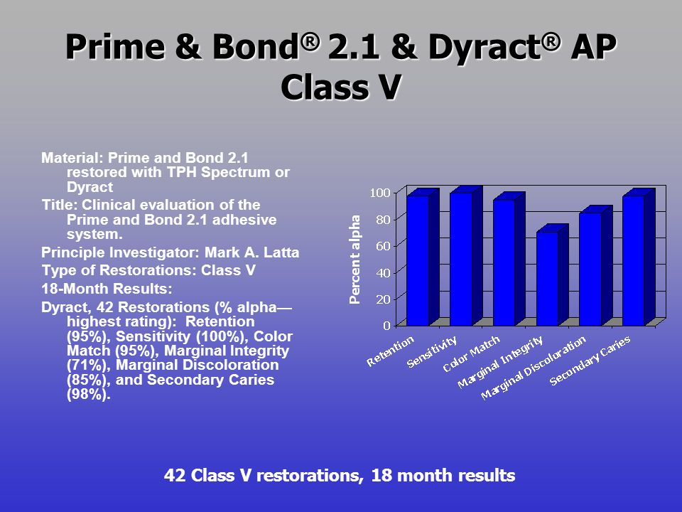 Prime & Bond ® 2.1 & Dyract ® AP Class V Material: Prime and Bond 2.1 restored with TPH Spectrum or Dyract Title: Clinical evaluation of the Prime and