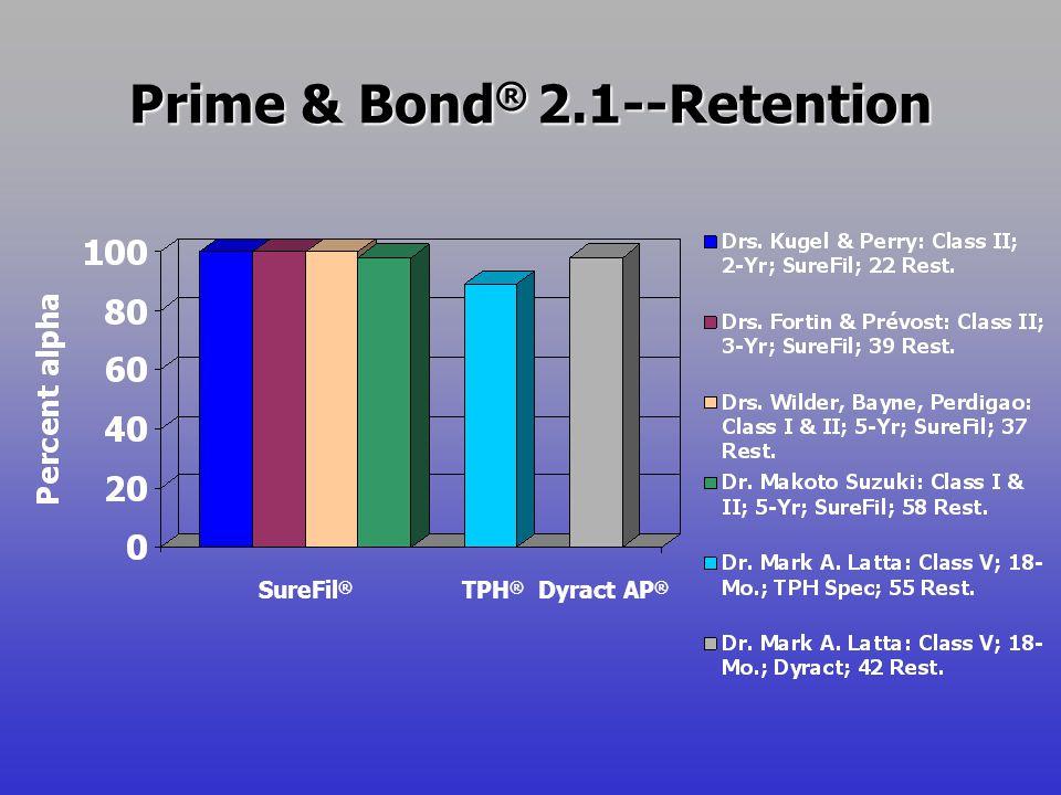 Prime & Bond ® 2.1--Retention SureFil ® TPH ® Dyract AP ®