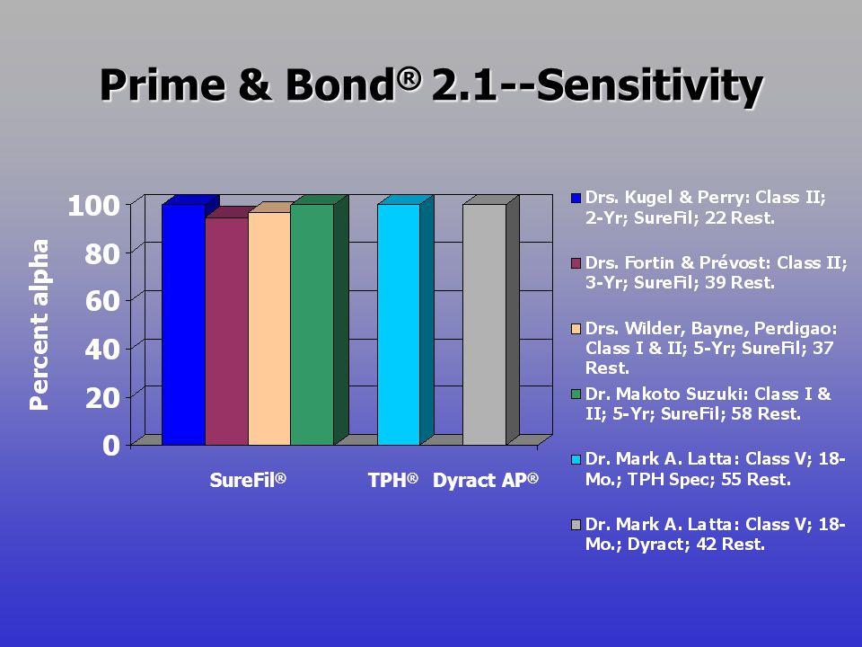 Prime & Bond ® 2.1--Sensitivity SureFil ® TPH ® Dyract AP ®