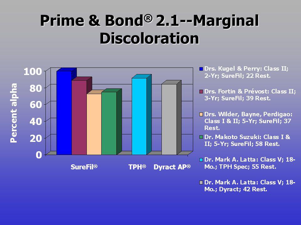 Prime & Bond ® 2.1--Marginal Discoloration SureFil ® TPH ® Dyract AP ®