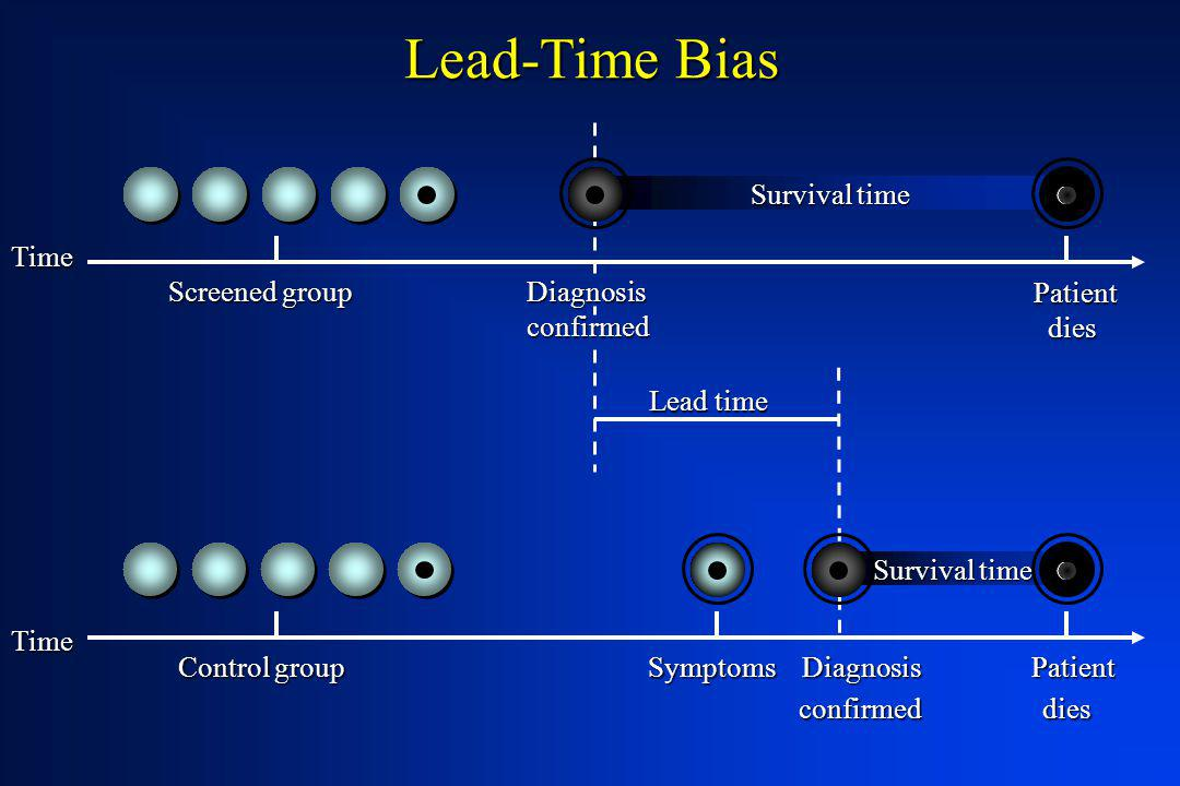 Survival time Lead-Time Bias Time Time Screened group Control group Symptoms Diagnosis Patient confirmed dies confirmed dies Diagnosisconfirmed Lead t