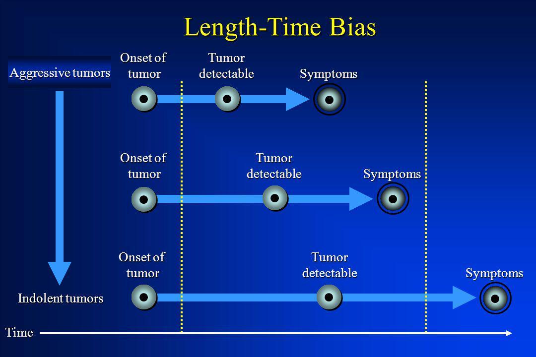 Time Length-Time Bias Symptoms Symptoms Symptoms Tumordetectable Tumordetectable Tumordetectable Onset of tumor tumor tumor Aggressive tumors Indolent
