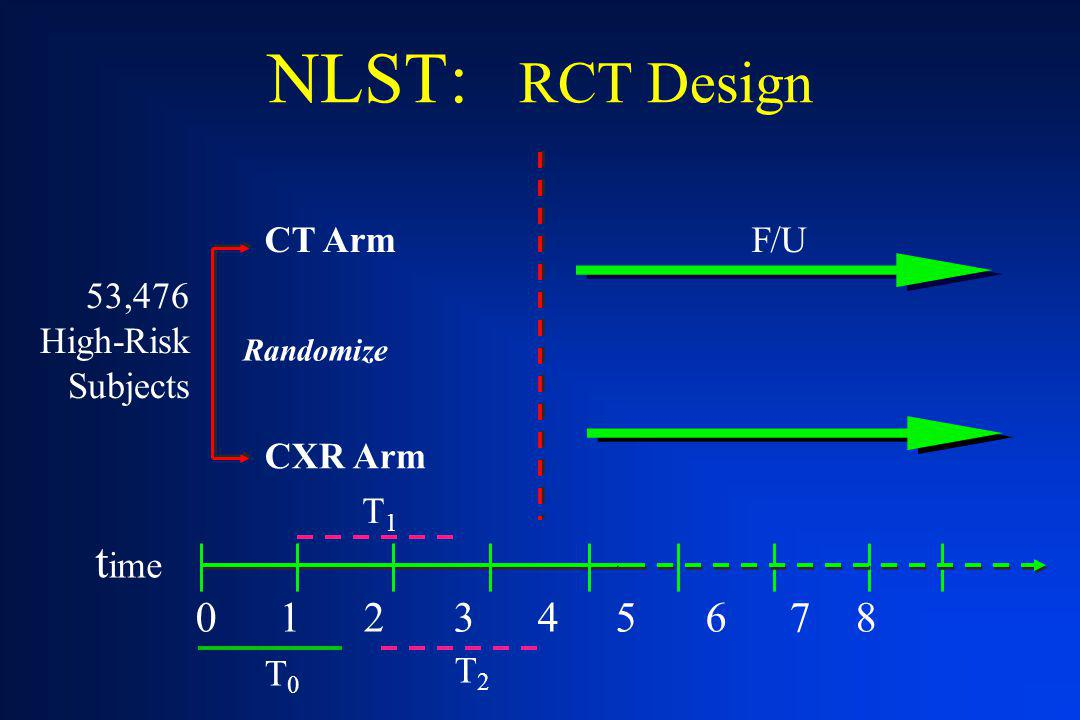 NLST: RCT Design t ime 012345678012345678 53,476 High-Risk Subjects CT Arm CXR Arm Randomize F/U T0T0 T1T1 T2T2