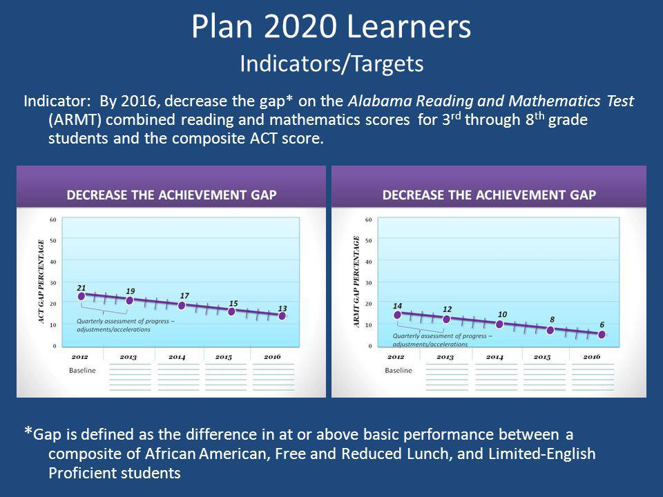 Plan 2020 Learners Indicators/Targets Indicator: By 2016, decrease the gap* on the Alabama Reading and Mathematics Test (ARMT) combined reading and mathematics scores for 3 rd through 8 th grade students and the composite ACT score.