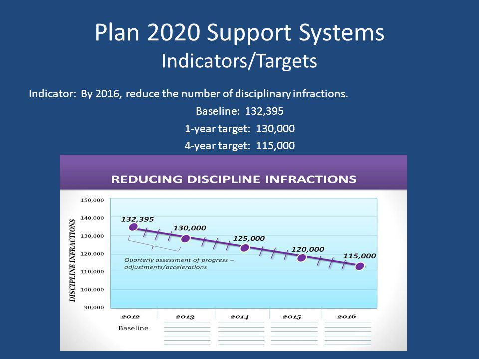Plan 2020 Support Systems Indicators/Targets Indicator: By 2016, reduce the number of disciplinary infractions.