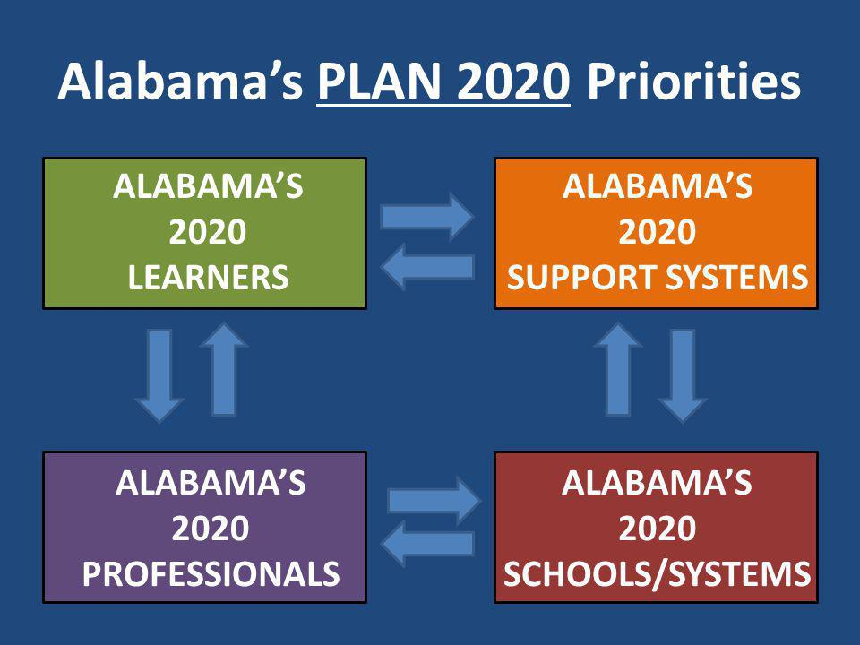 Alabamas PLAN 2020 Priorities ALABAMAS 2020 LEARNERS ALABAMAS 2020 PROFESSIONALS ALABAMAS 2020 SUPPORT SYSTEMS ALABAMAS 2020 SCHOOLS/SYSTEMS