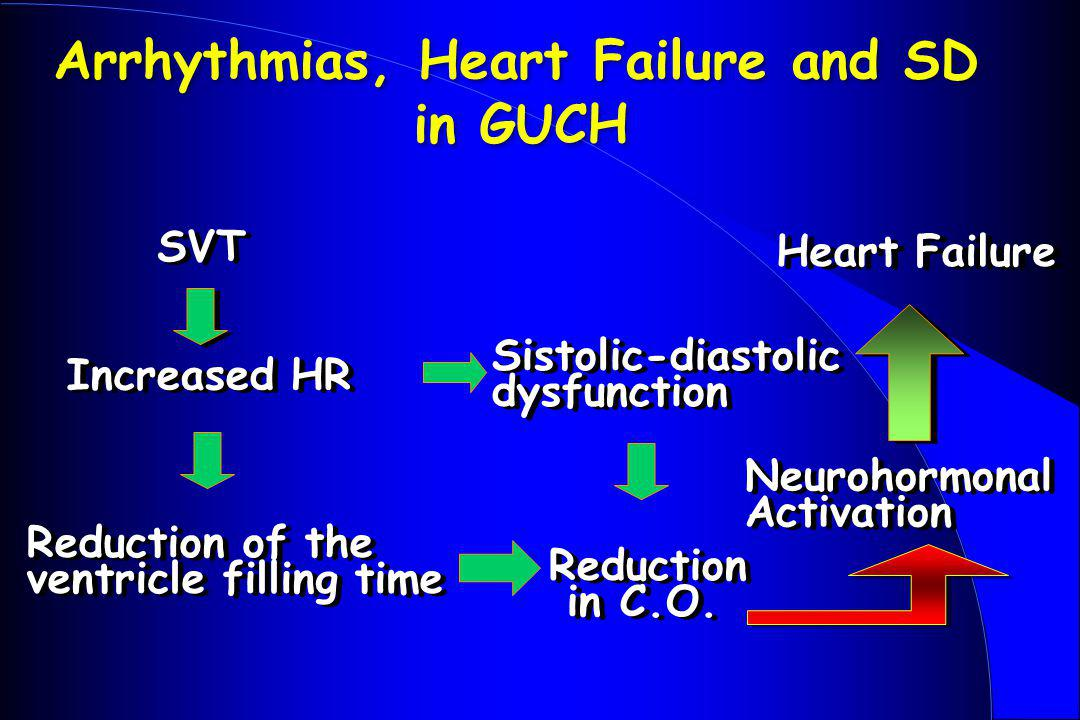 SVT Increased HR Reduction in C.O. Reduction in C.O. Reduction of the ventricle filling time Reduction of the ventricle filling time Neurohormonal Act