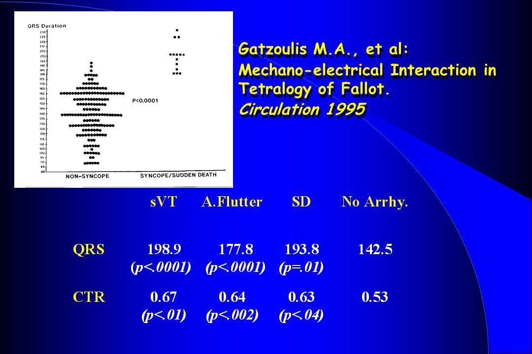 Gatzoulis M.A., et al: Mechano-electrical Interaction in Tetralogy of Fallot. Circulation 1995 Gatzoulis M.A., et al: Mechano-electrical Interaction i