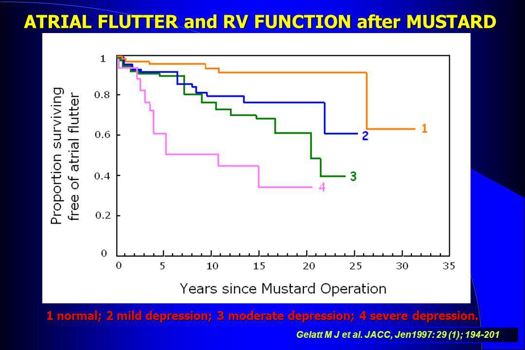 ATRIAL FLUTTER and RV FUNCTION after MUSTARD Gelatt M J et al. JACC, Jen1997: 29 (1); 194-201 1 normal; 2 mild depression; 3 moderate depression; 4 se