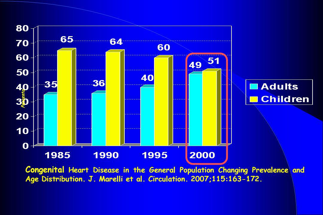 Percento Congenital Heart Disease in the General Population Changing Prevalence and Age Distribution. J. Marelli et al. Circulation. 2007;115:163-172.