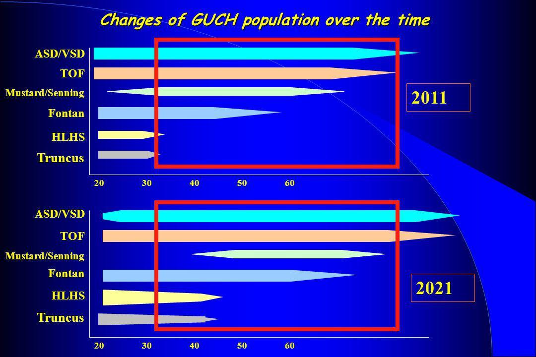 Changes of GUCH population over the time ASD/VSD TOF Mustard/Senning Fontan HLHS Truncus 2030405060 2011 2021 2030405060 ASD/VSD TOF Mustard/Senning F
