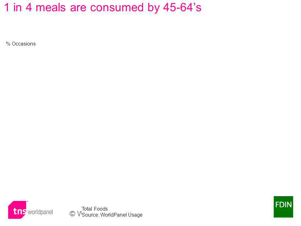 © Worldpanel TM division of TNS 2009 Total Foods Source: WorldPanel Usage 1 in 4 meals are consumed by 45-64s % Occasions