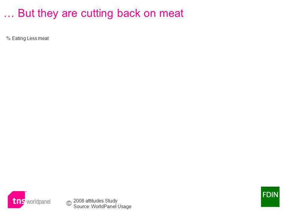 © Worldpanel TM division of TNS 2009 … But they are cutting back on meat % Eating Less meat 2008 attitudes Study Source: WorldPanel Usage