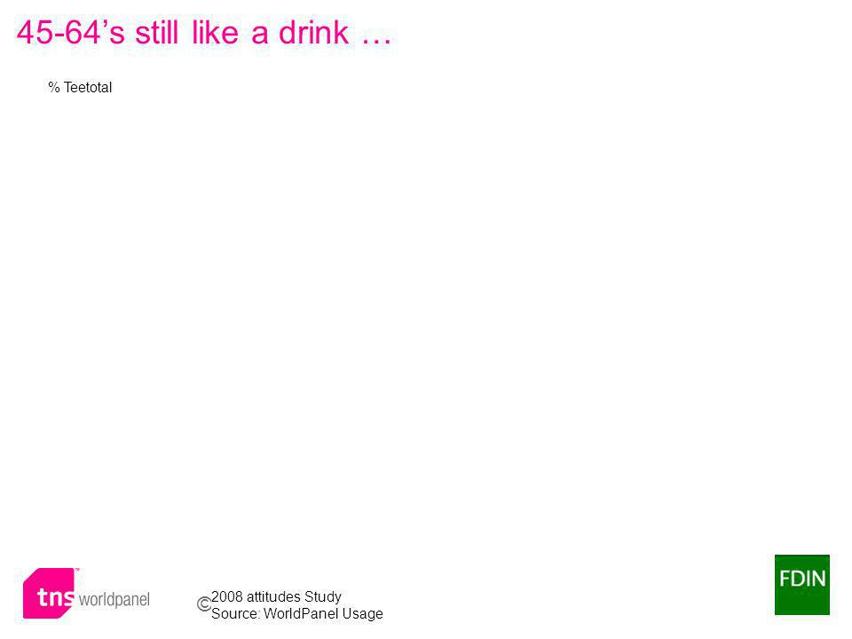 © Worldpanel TM division of TNS 2009 45-64s still like a drink … % Teetotal 2008 attitudes Study Source: WorldPanel Usage