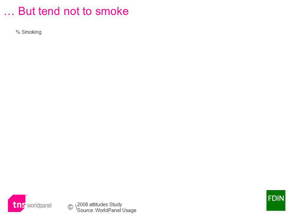 © Worldpanel TM division of TNS 2009 … But tend not to smoke % Smoking 2008 attitudes Study Source: WorldPanel Usage