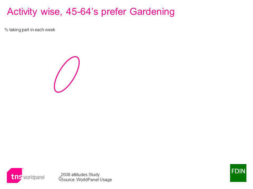 © Worldpanel TM division of TNS 2009 Activity wise, 45-64s prefer Gardening % taking part in each week 2008 attitudes Study Source: WorldPanel Usage
