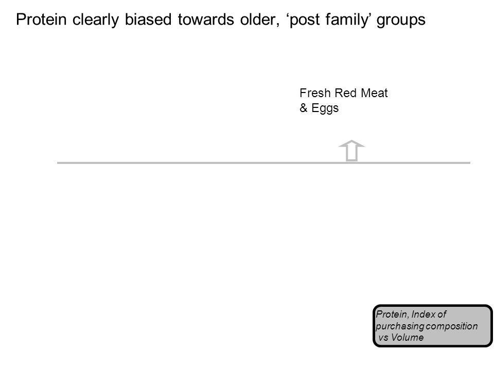 Protein clearly biased towards older, post family groups Protein, Index of purchasing composition vs Volume Fresh Red Meat & Eggs
