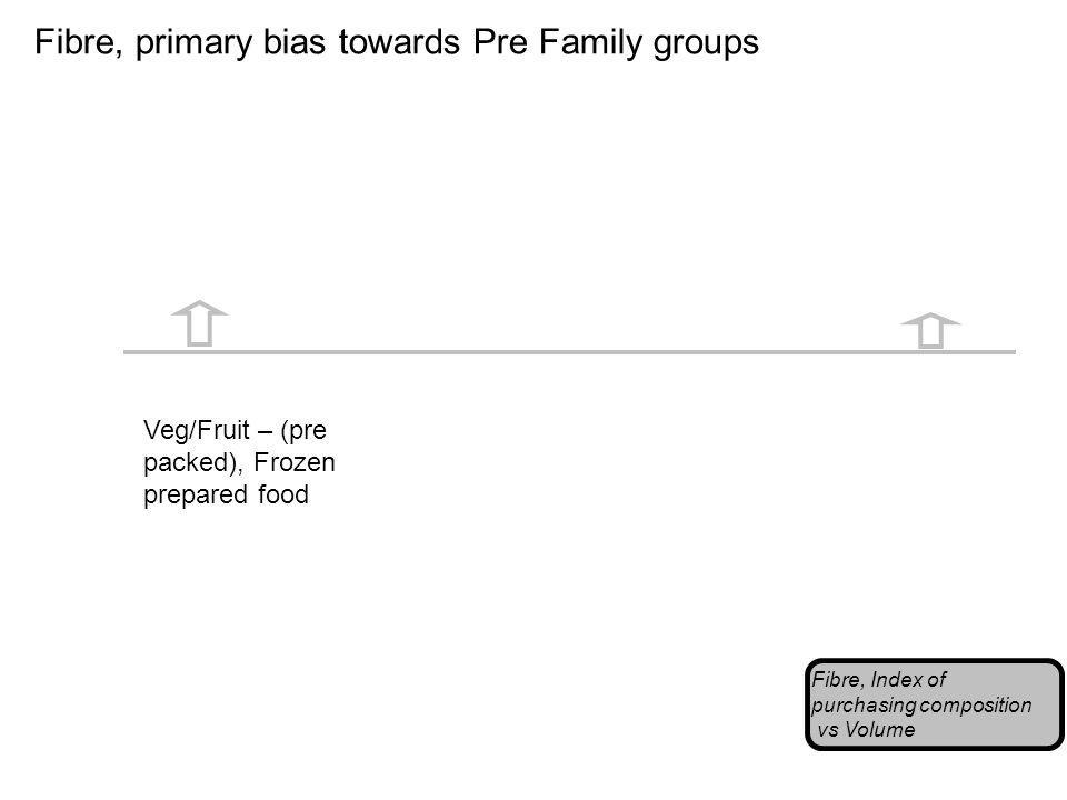 Fibre, primary bias towards Pre Family groups Fibre, Index of purchasing composition vs Volume Veg/Fruit – (pre packed), Frozen prepared food