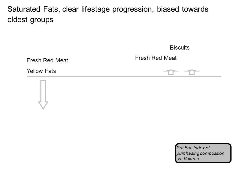 Saturated Fats, clear lifestage progression, biased towards oldest groups Sat Fat, Index of purchasing composition vs Volume Fresh Red Meat Yellow Fats Fresh Red Meat Biscuits
