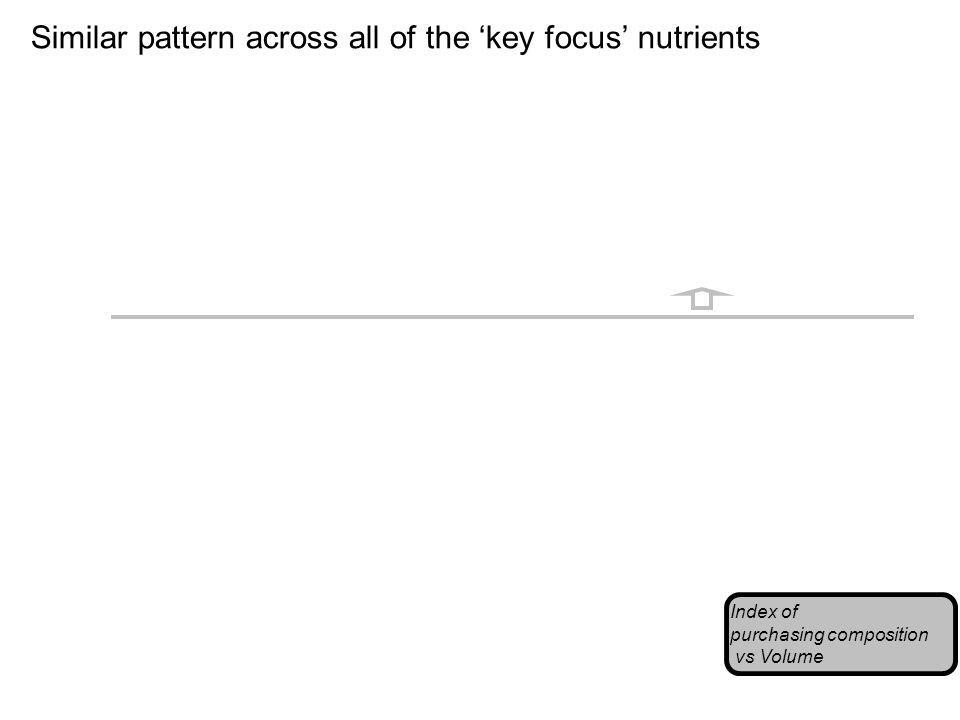 Similar pattern across all of the key focus nutrients Index of purchasing composition vs Volume