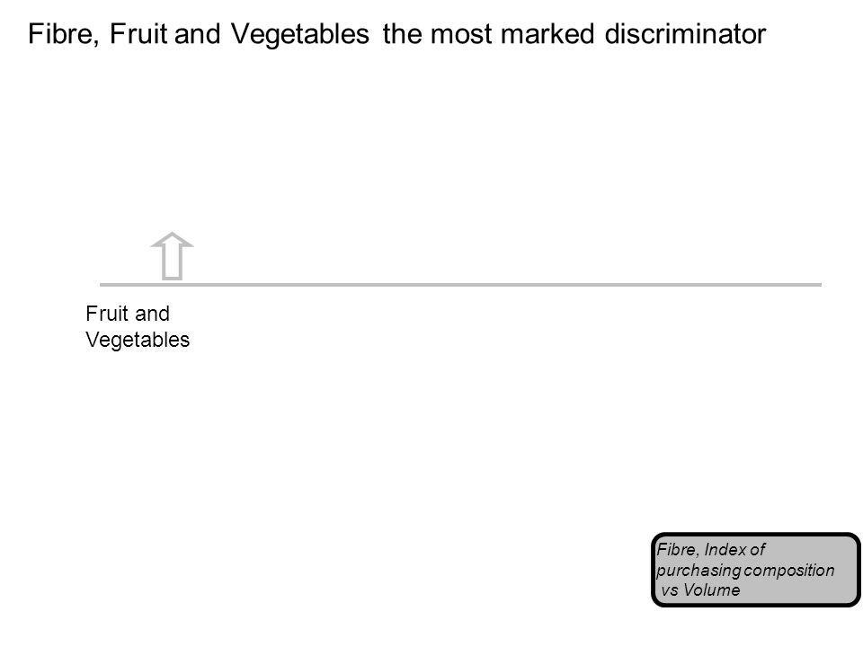 Fibre, Fruit and Vegetables the most marked discriminator Fibre, Index of purchasing composition vs Volume Fruit and Vegetables
