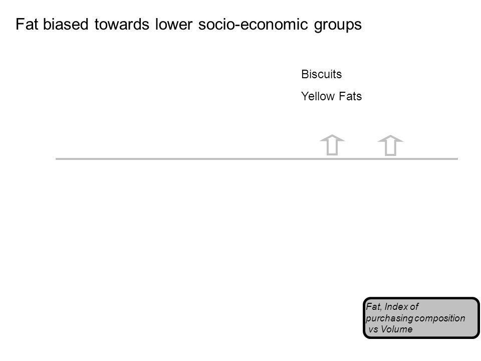 Fat biased towards lower socio-economic groups Fat, Index of purchasing composition vs Volume Biscuits Yellow Fats