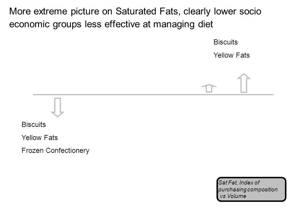 More extreme picture on Saturated Fats, clearly lower socio economic groups less effective at managing diet Sat Fat, Index of purchasing composition vs Volume Biscuits Yellow Fats Biscuits Yellow Fats Frozen Confectionery