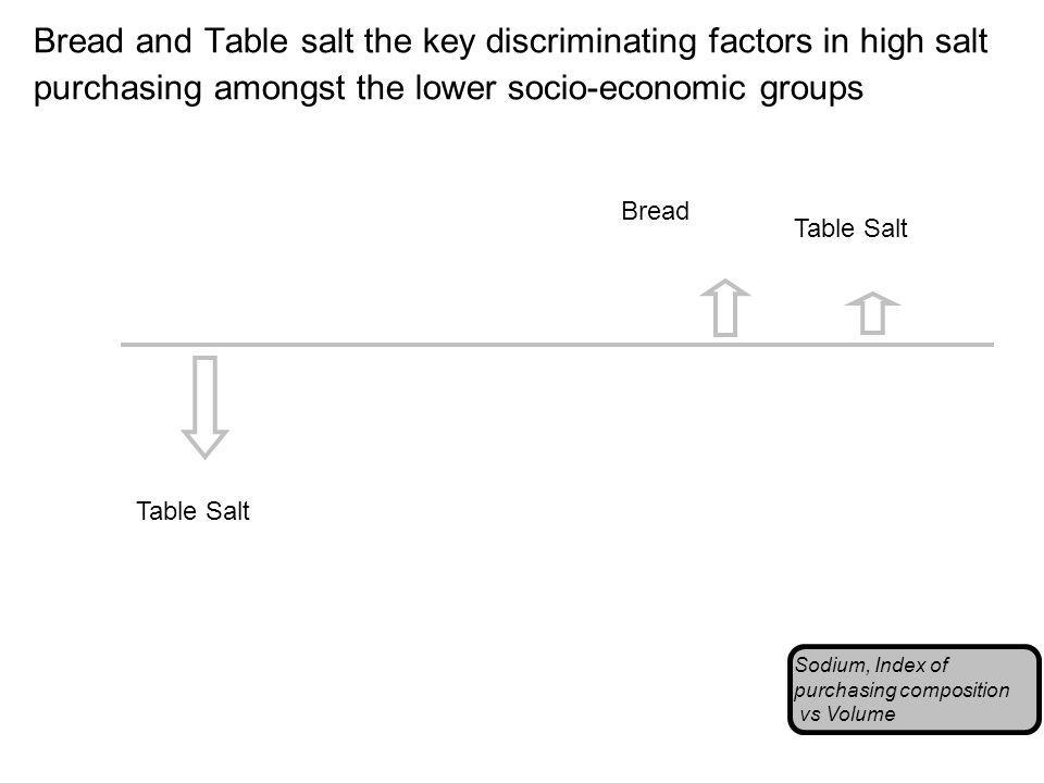 Bread and Table salt the key discriminating factors in high salt purchasing amongst the lower socio-economic groups Sodium, Index of purchasing composition vs Volume Table Salt Bread