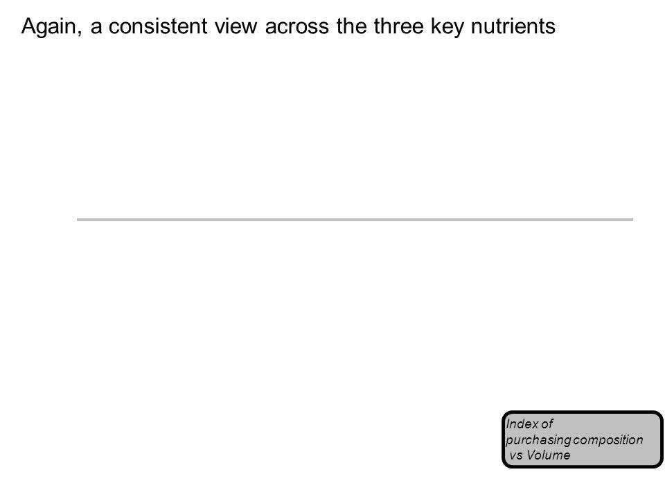 Again, a consistent view across the three key nutrients Index of purchasing composition vs Volume