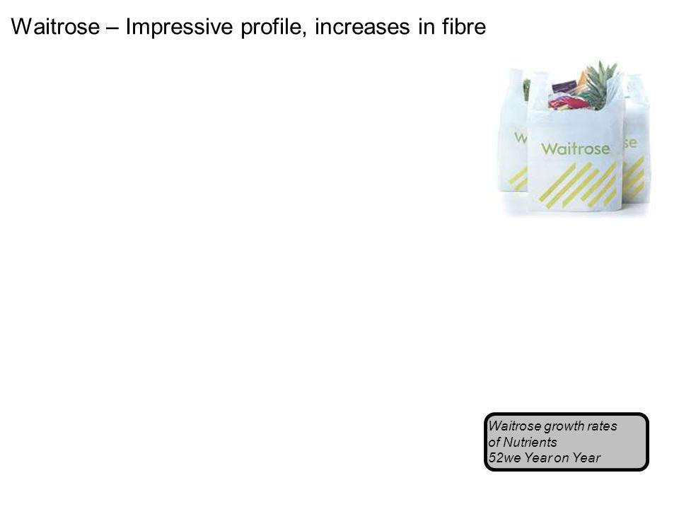 Waitrose – Impressive profile, increases in fibre Waitrose growth rates of Nutrients 52we Year on Year