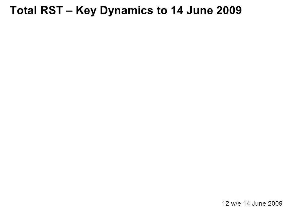 Total RST – Key Dynamics to 14 June 2009 12 w/e 14 June 2009