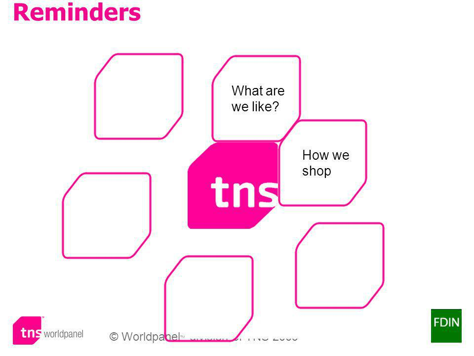 © Worldpanel TM division of TNS 2009 How we shop Reminders What are we like?