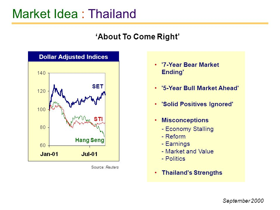 Market Idea : Thailand About To Come Right 7-Year Bear Market Ending 5-Year Bull Market Ahead Solid Positives Ignored Misconceptions - Economy Stalling - Reform - Earnings - Market and Value - Politics Thailand s Strengths Dollar Adjusted Indices SET STI Hang Seng Source: Reuters September 2000