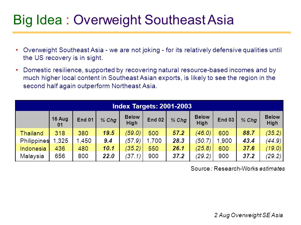 Big Idea : Overweight Southeast Asia Overweight Southeast Asia - we are not joking - for its relatively defensive qualities until the US recovery is in sight.