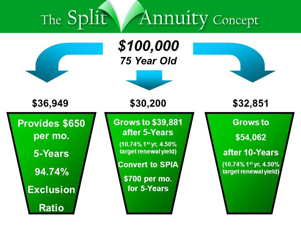 $100,000 75 Year Old Provides $650 per mo.