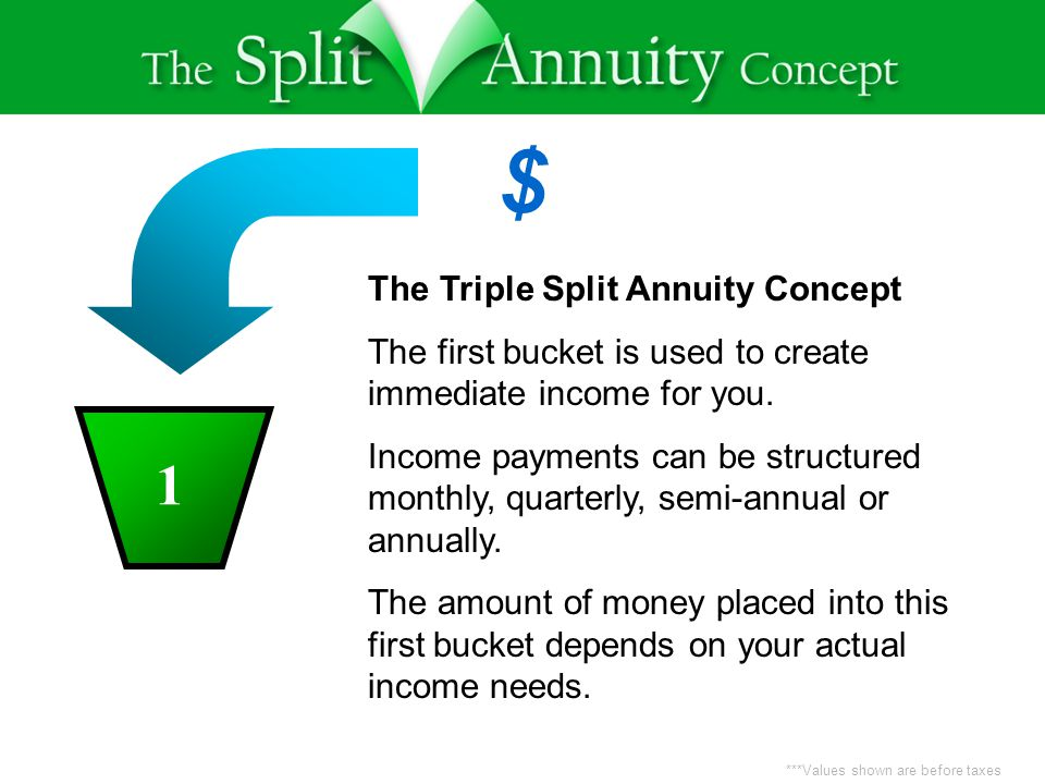 ***Values shown are before taxes $ 13 The Triple Split Annuity Concept The first bucket is used to create immediate income for you.