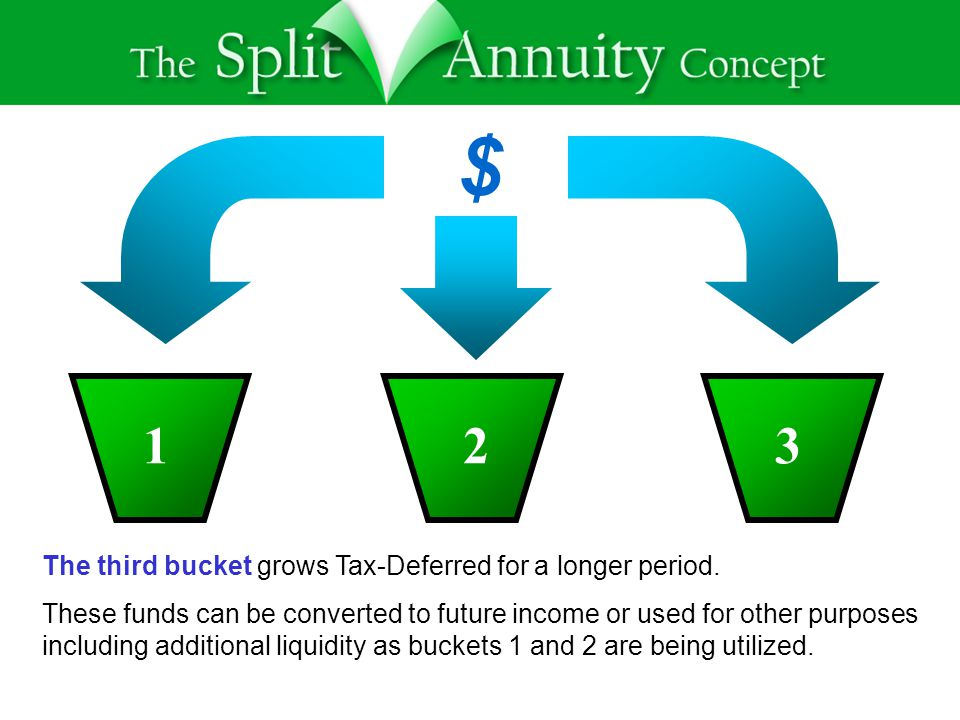 $ 123 The third bucket grows Tax-Deferred for a longer period.