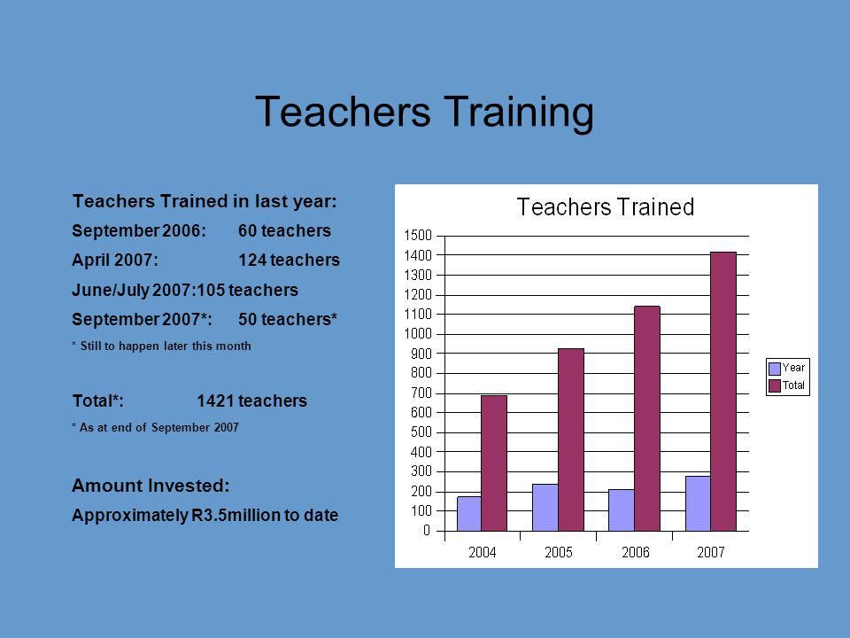 Teachers Training Teachers Trained in last year: September 2006:60 teachers April 2007: 124 teachers June/July 2007:105 teachers September 2007*:50 te